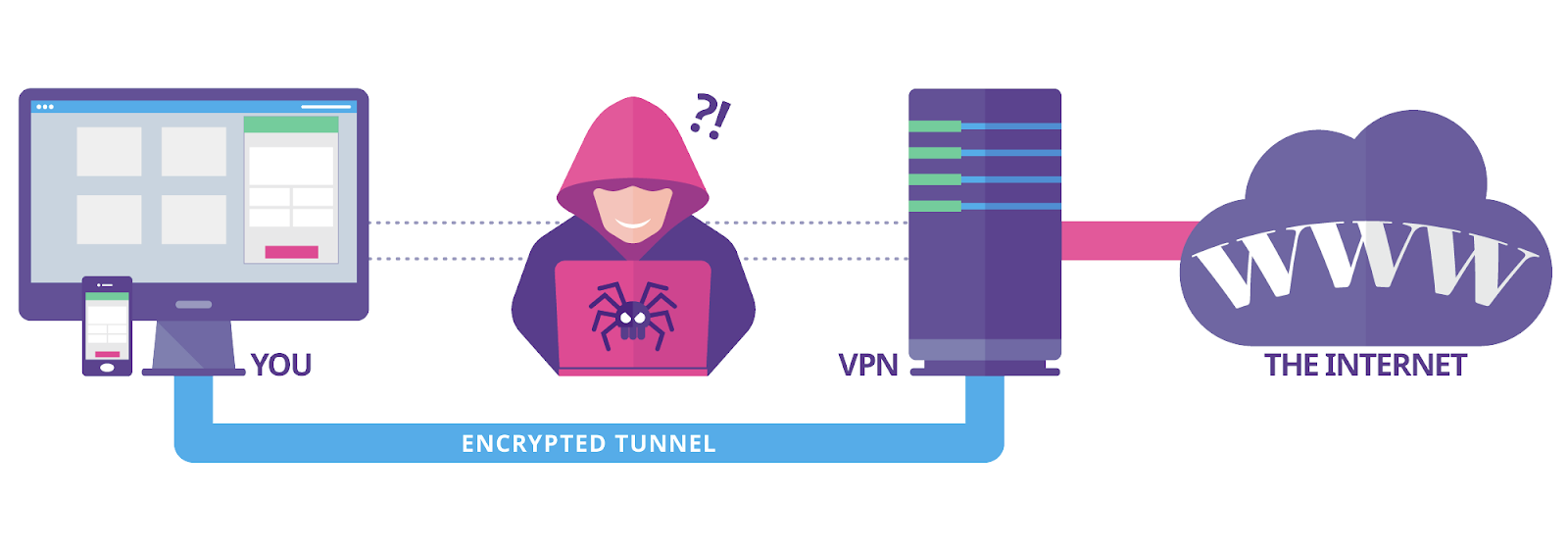 8 Different Ways That You Can Utilize A VPN Service