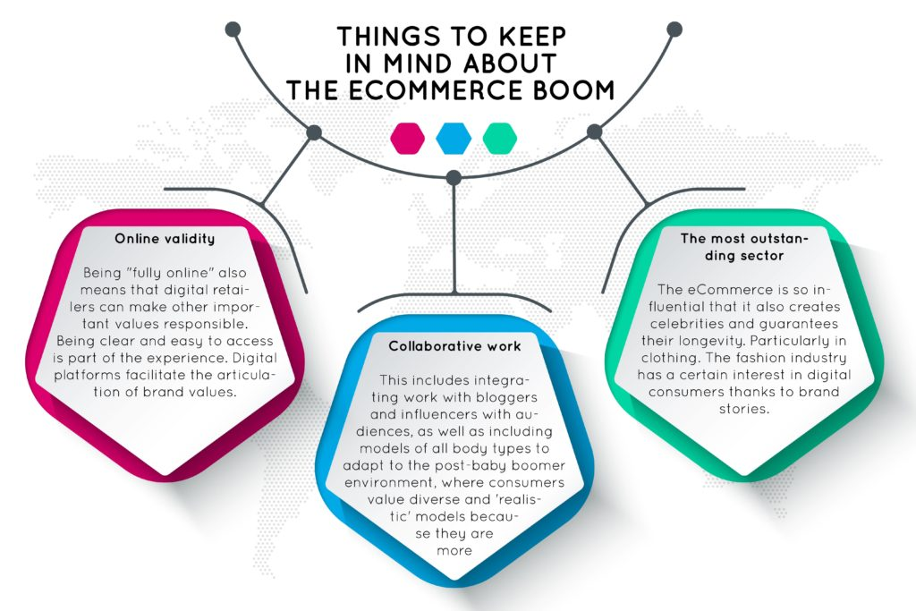 Digital Marketing and Why it is Essential for Ecommerce Companies